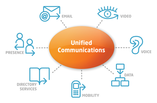 unified-communications.png