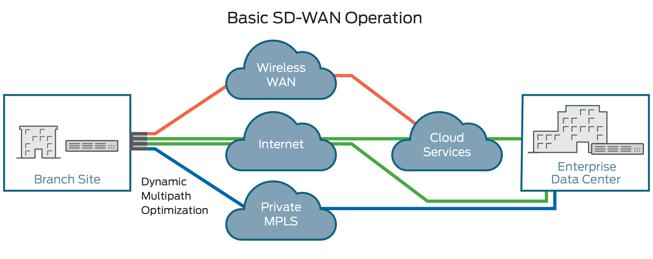 diagram-what-is-sdn-wan.png