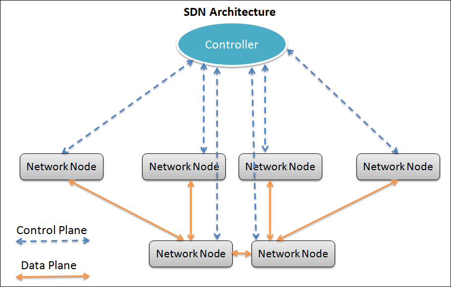 sdn-architecture-2.png